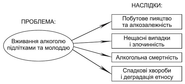 Звернення до Мiнiстерства освiти i науки України, Мiнiстерства охорони здоров'я України